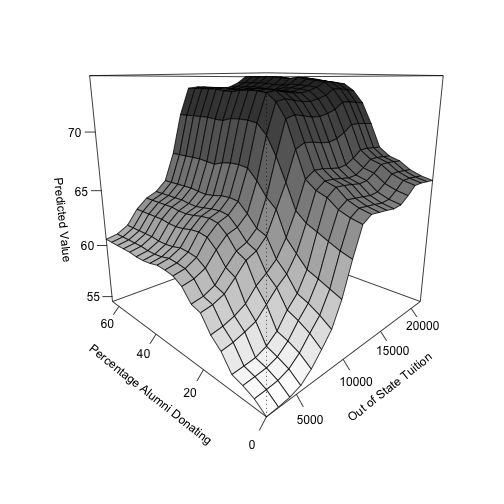 Partial Dependence Plots